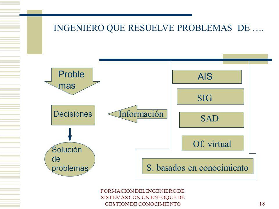 FORMACION DEL INGENIERO DE SISTEMAS CON UN ENFOQUE DE GESTION DE CONOCIMIENTO18 Información SIG SAD Of. virtual S. basados en conocimiento AIS Proble
