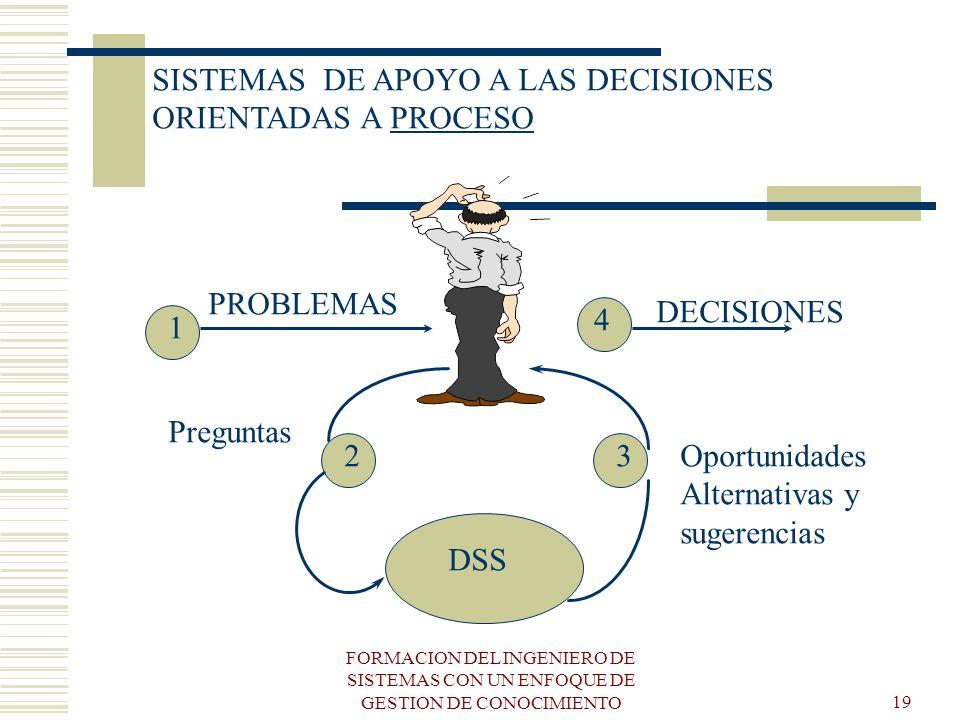 FORMACION DEL INGENIERO DE SISTEMAS CON UN ENFOQUE DE GESTION DE CONOCIMIENTO19 SISTEMAS DE APOYO A LAS DECISIONES ORIENTADAS A PROCESO DSS 1 4 PROBLE