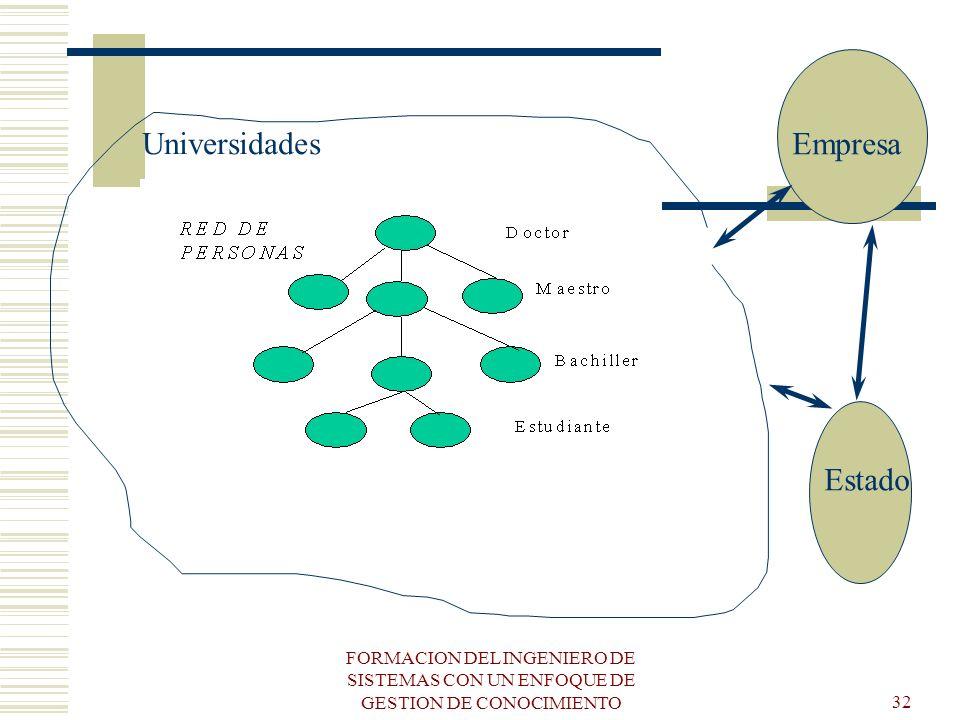 FORMACION DEL INGENIERO DE SISTEMAS CON UN ENFOQUE DE GESTION DE CONOCIMIENTO32 Empresa Estado Universidades