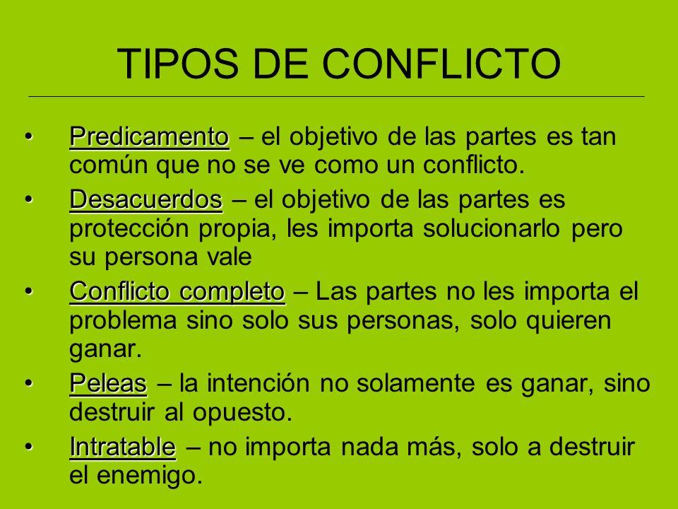 TIPOS DE CONFLICTO PredicamentoPredicamento – el objetivo de las partes es tan común que no se ve como un conflicto. DesacuerdosDesacuerdos – el objet
