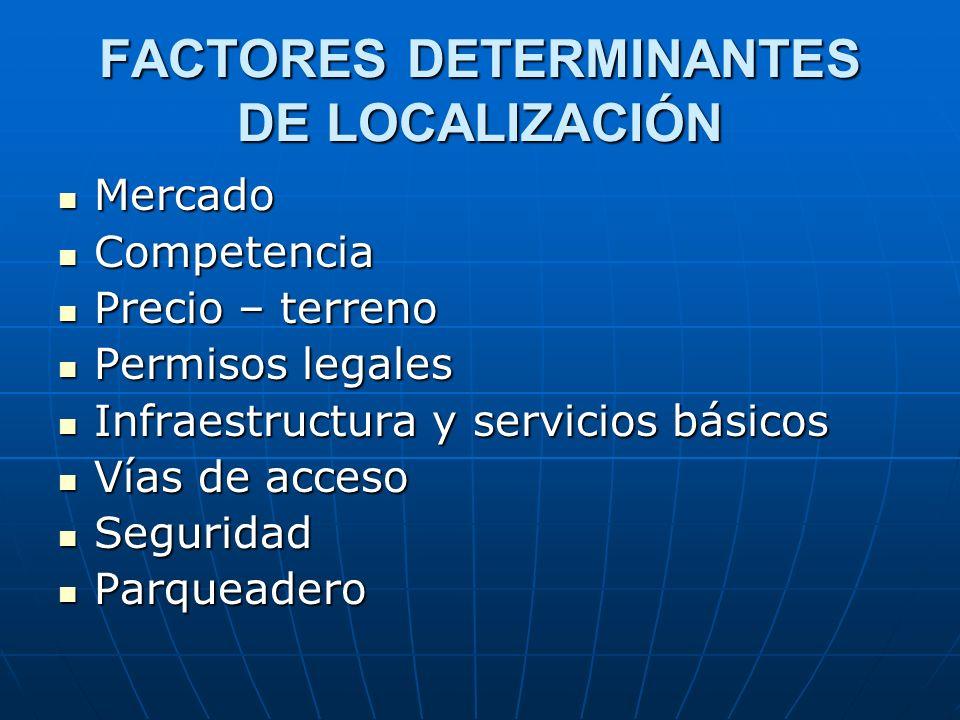FACTORES DETERMINANTES DE LOCALIZACIÓN Mercado Mercado Competencia Competencia Precio – terreno Precio – terreno Permisos legales Permisos legales Inf