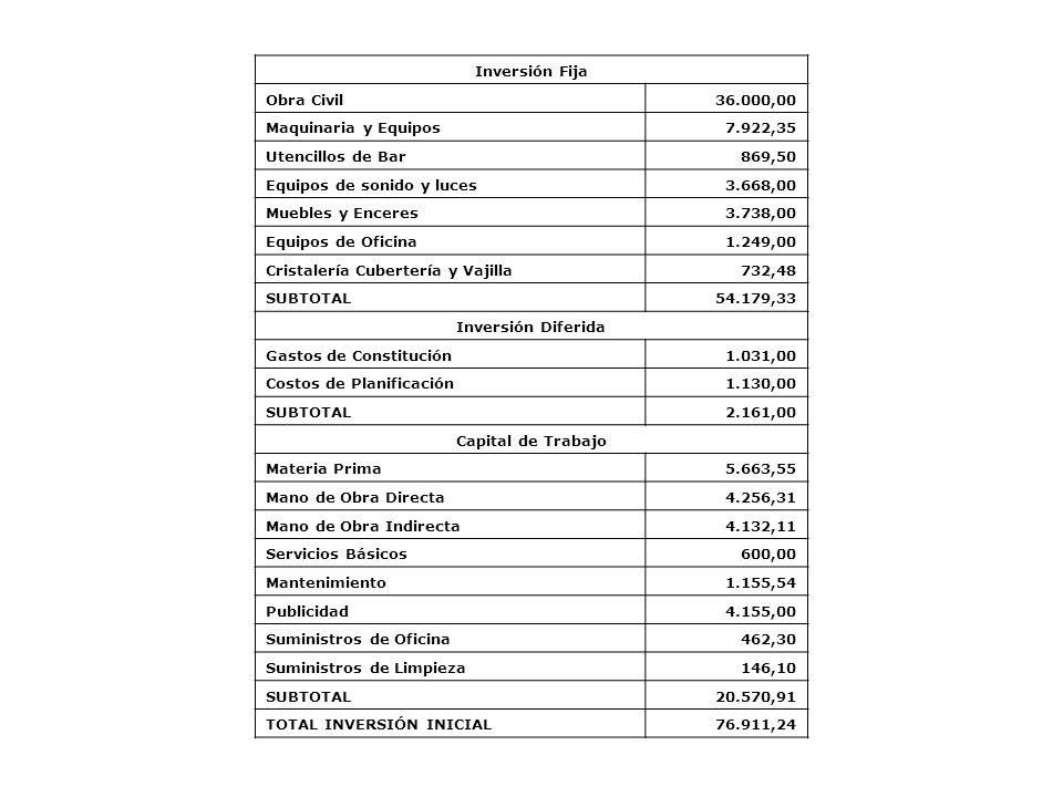 Inversión Fija Obra Civil36.000,00 Maquinaria y Equipos7.922,35 Utencillos de Bar869,50 Equipos de sonido y luces3.668,00 Muebles y Enceres3.738,00 Eq