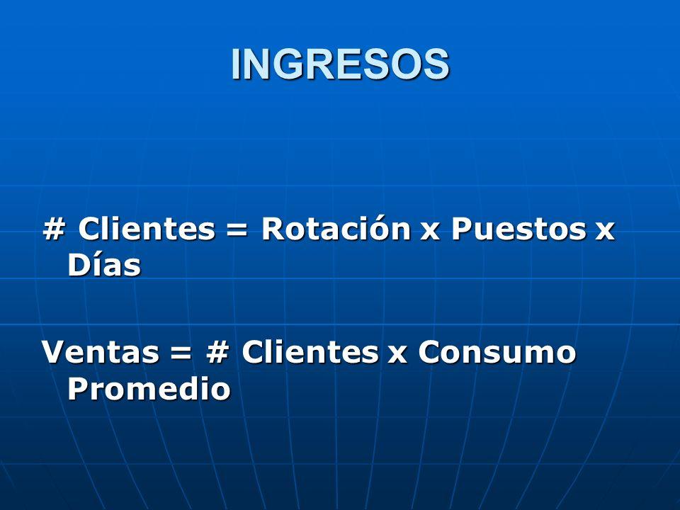 INGRESOS # Clientes = Rotación x Puestos x Días Ventas = # Clientes x Consumo Promedio