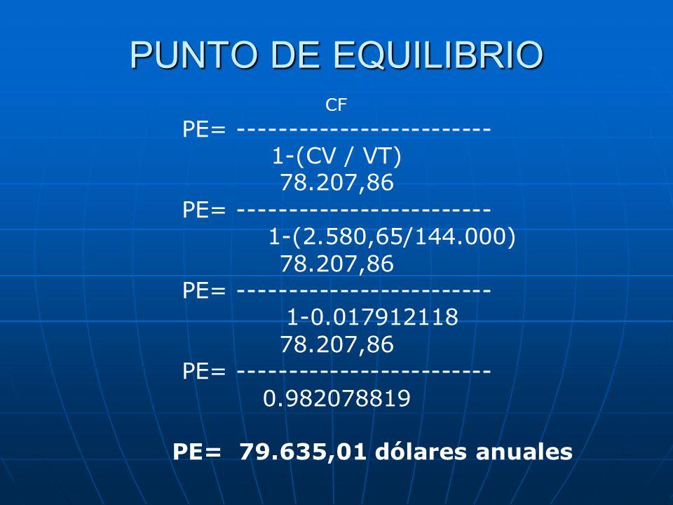 PUNTO DE EQUILIBRIO CF PE= ------------------------- 1-(CV / VT) 78.207,86 PE= ------------------------- 1-(2.580,65/144.000) 78.207,86 PE= ----------