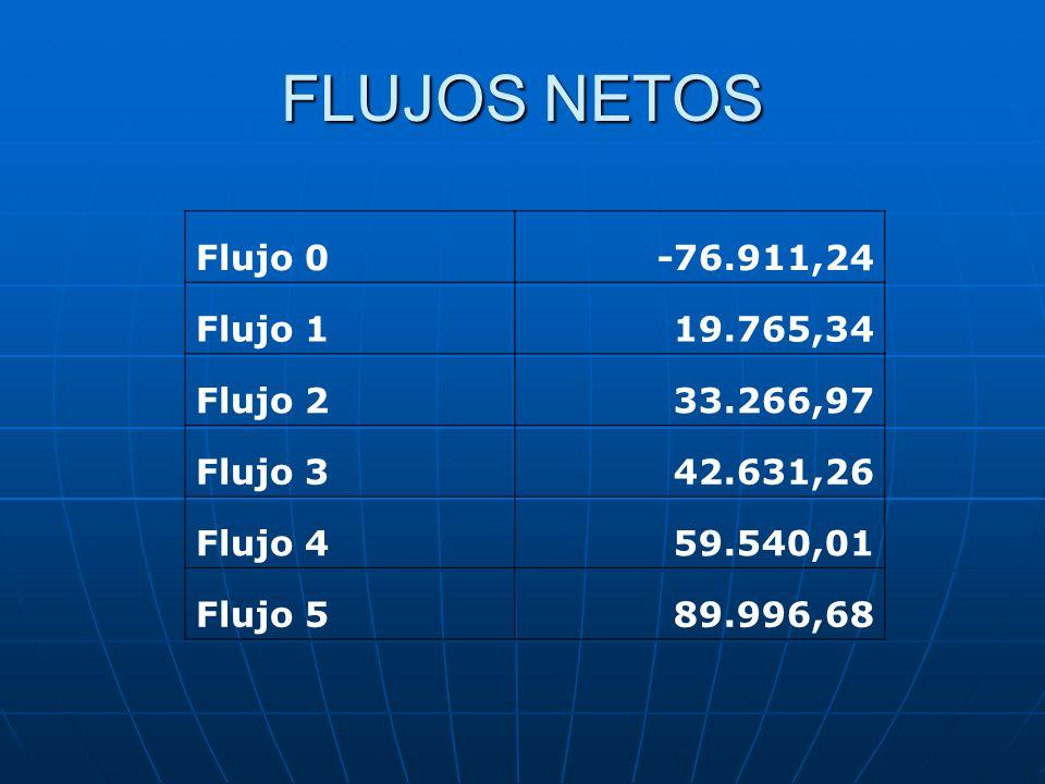 FLUJOS NETOS Flujo 0-76.911,24 Flujo 119.765,34 Flujo 233.266,97 Flujo 342.631,26 Flujo 459.540,01 Flujo 589.996,68