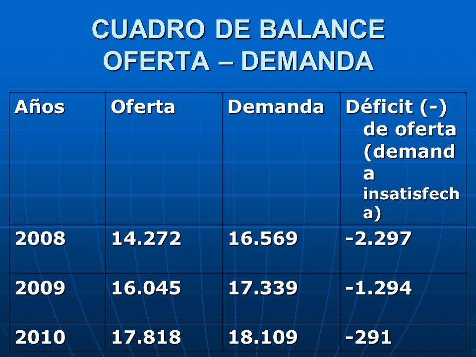 CUADRO DE BALANCE OFERTA – DEMANDA AñosOfertaDemanda Déficit (-) de oferta (demand a insatisfech a) 200814.27216.569-2.297 200916.04517.339-1.294 2010
