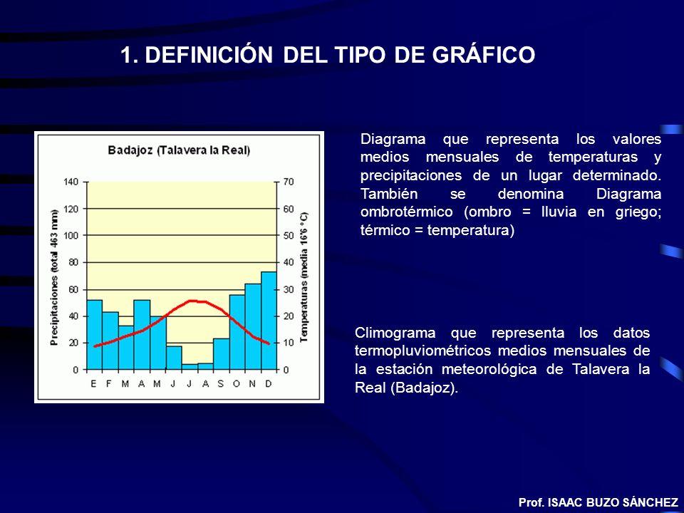 1. DEFINICIÓN DEL TIPO DE GRÁFICO Diagrama que representa los valores medios mensuales de temperaturas y precipitaciones de un lugar determinado. Tamb