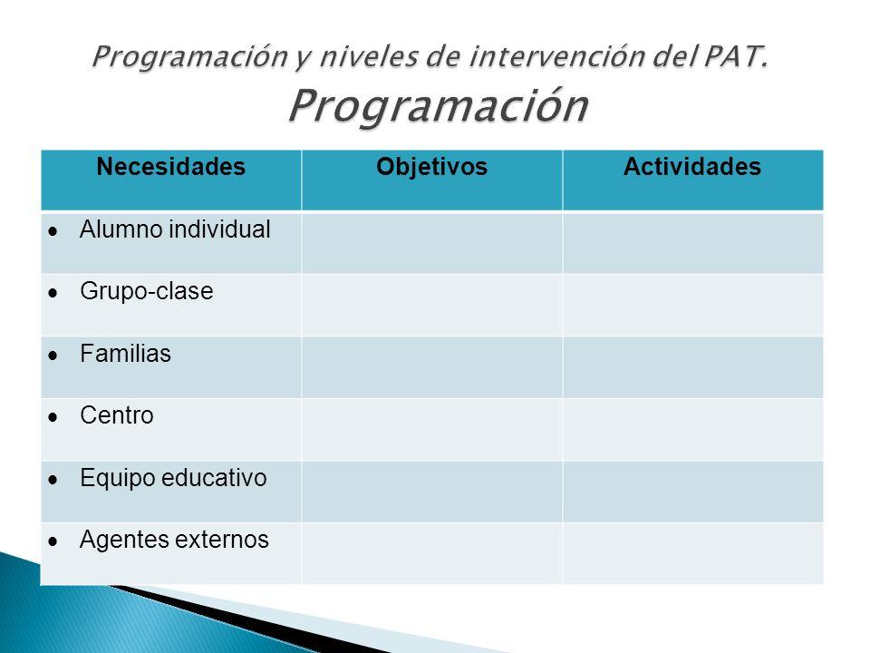 NecesidadesObjetivosActividades Alumno individual Grupo-clase Familias Centro Equipo educativo Agentes externos