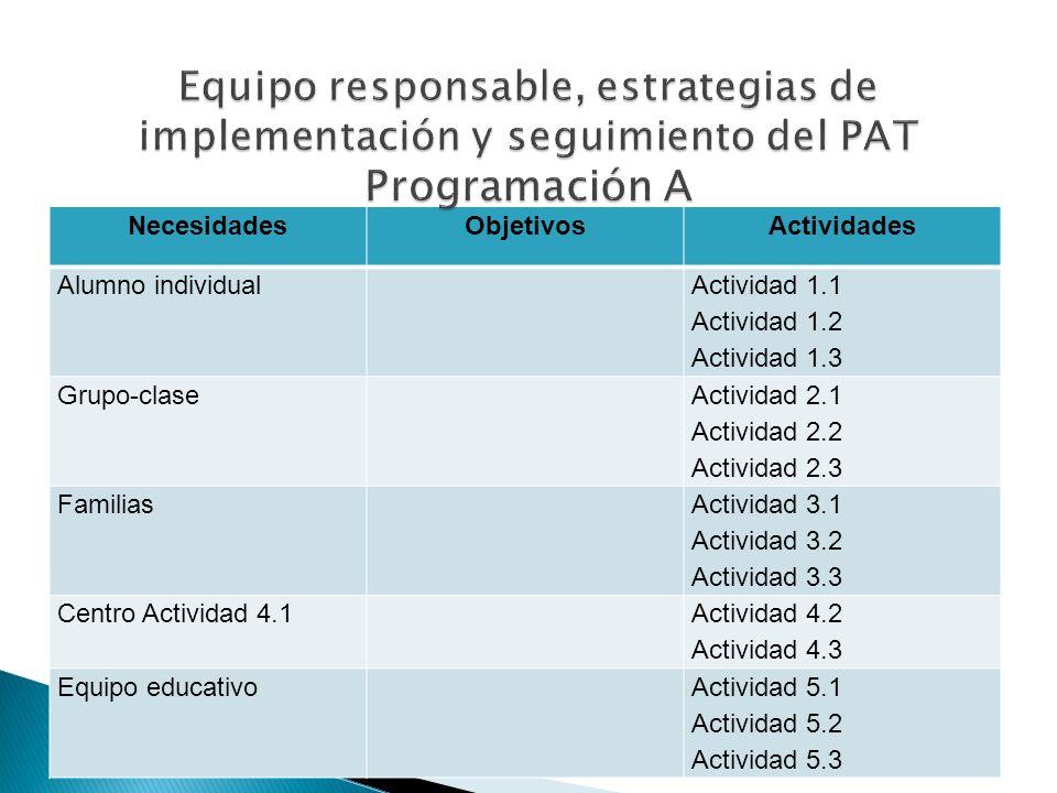 NecesidadesObjetivosActividades Alumno individual Actividad 1.1 Actividad 1.2 Actividad 1.3 Grupo-clase Actividad 2.1 Actividad 2.2 Actividad 2.3 Fami
