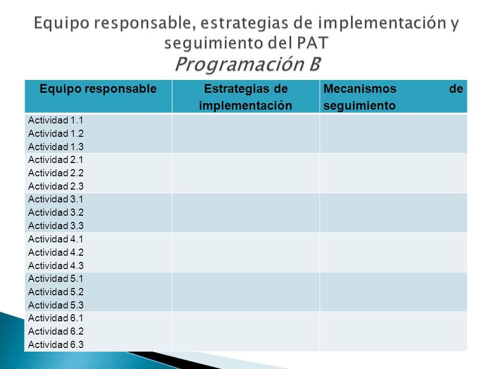 Equipo responsable Estrategias de implementación Mecanismos de seguimiento Actividad 1.1 Actividad 1.2 Actividad 1.3 Actividad 2.1 Actividad 2.2 Activ