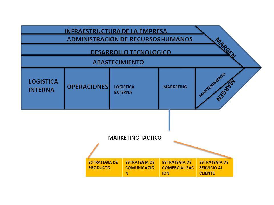 MARGEN LOGISTICA INTERNA OPERACIONES LOGISTICA EXTERNA MARKETING MANTENIMIENTO ABASTECIMIENTO DESARROLLO TECNOLOGICO ADMINISTRACION DE RECURSOS HUMANO