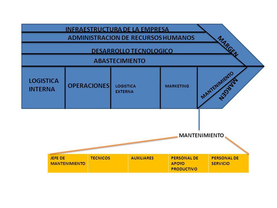 MARGEN LOGISTICA INTERNA OPERACIONES LOGISTICA EXTERNA MARKETING ABASTECIMIENTO DESARROLLO TECNOLOGICO ADMINISTRACION DE RECURSOS HUMANOS INFRAESTRUCT