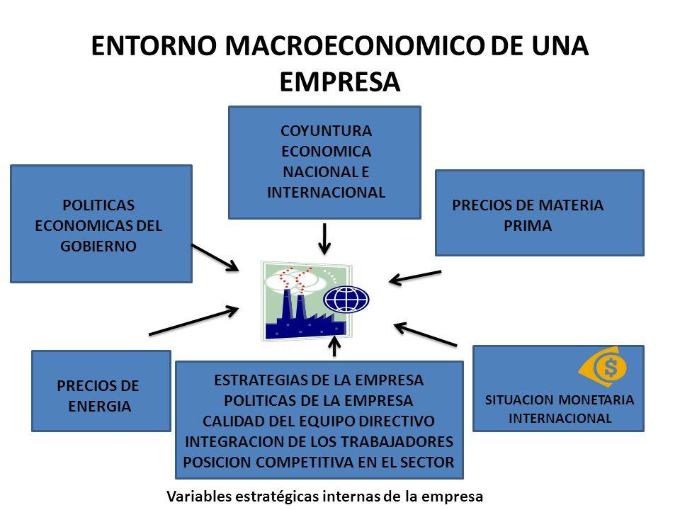 ENTORNO MACROECONOMICO DE UNA EMPRESA POLITICAS ECONOMICAS DEL GOBIERNO COYUNTURA ECONOMICA NACIONAL E INTERNACIONAL PRECIOS DE MATERIA PRIMA SITUACIO