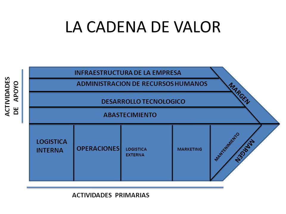 SUBDIVISION DE LA CADENA DE VALOR GENERICA MARGEN LOGISTICA INTERNA OPERACIONES LOGISTICA EXTERNA MARKETING MANTENIMIENTO ABASTECIMIENTO DESARROLLO TECNOLOGICO ADMINISTRACION DE RECURSOS HUMANOS INFRAESTRUCTURA DE LA EMPRESA DISTRIBUCION DE LOS MATERIALES POR LOS CANALES DE LA EMPRESA ALMACENAMIENTO DE LA MATERIA PRIMA DISTRIBUCION DE MATERIA PRIMA A PRODUCCION DISTRIBUCION DE LAS PARTES PARA LA ELABORACION CONTROL DE CALIDADALMACENAMIENTO