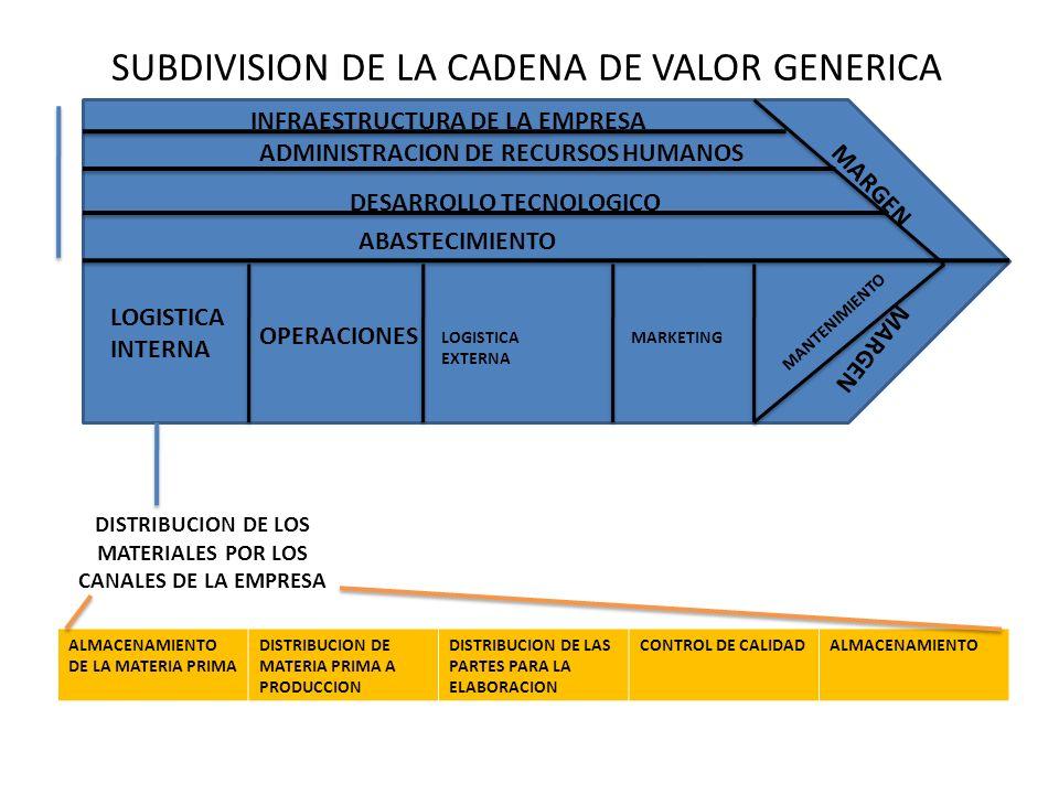 SUBDIVISION DE LA CADENA DE VALOR GENERICA MARGEN LOGISTICA INTERNA OPERACIONES LOGISTICA EXTERNA MARKETING MANTENIMIENTO ABASTECIMIENTO DESARROLLO TECNOLOGICO ADMINISTRACION DE RECURSOS HUMANOS INFRAESTRUCTURA DE LA EMPRESA FABRICACION DE LAS PARTES DEL PRODUCTO Y ELABORACION CORTECOSTURATROQUELADOLIMPIEZA Y CORDONADO REVISION