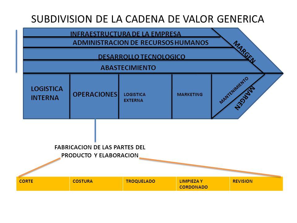 SUBDIVISION DE LA CADENA DE VALOR GENERICA MARGEN LOGISTICA INTERNA OPERACIONES LOGISTICA EXTERNA MARKETING MANTENIMIENTO ABASTECIMIENTO DESARROLLO TECNOLOGICO ADMINISTRACION DE RECURSOS HUMANOS INFRAESTRUCTURA DE LA EMPRESA ENVIO A LOS DISTRIBUIDORES ESCALA NACIONAL Distribucion por medio de comercializacion EXPORTACIONES Entregas en los puertos para el mundo METROPOLITANA En la ciudad