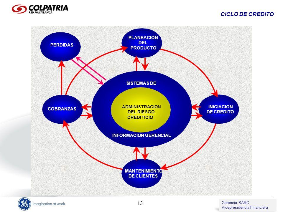 Gerencia de SARC Vicepresidencia de Compliance 13 PLANEACION DEL PRODUCTO INICIACION DE CREDITO MANTENIMIENTO DE CLIENTES PERDIDAS COBRANZAS ADMINISTR