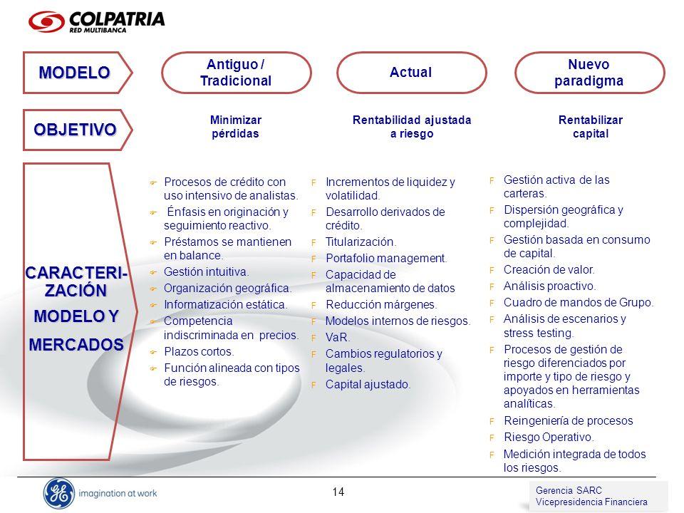 Gerencia de SARC Vicepresidencia de Compliance 14 Procesos de crédito con uso intensivo de analistas. Énfasis en originación y seguimiento reactivo. P