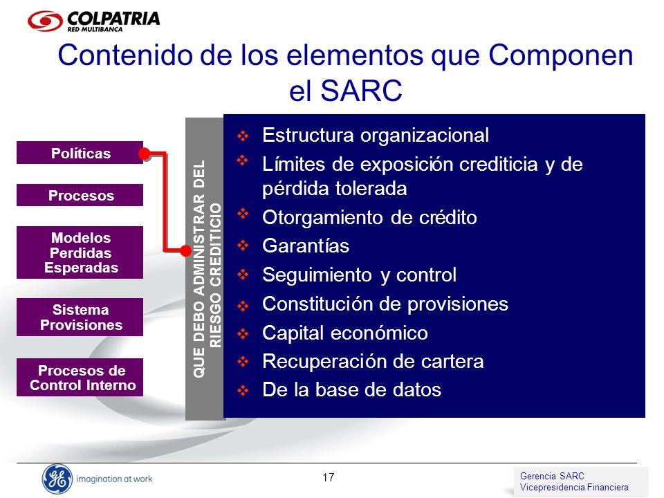 Gerencia de SARC Vicepresidencia de Compliance 17 Contenido de los elementos que Componen el SARC QUE DEBO ADMINISTRAR DEL RIESGO CREDITICIO Estructur