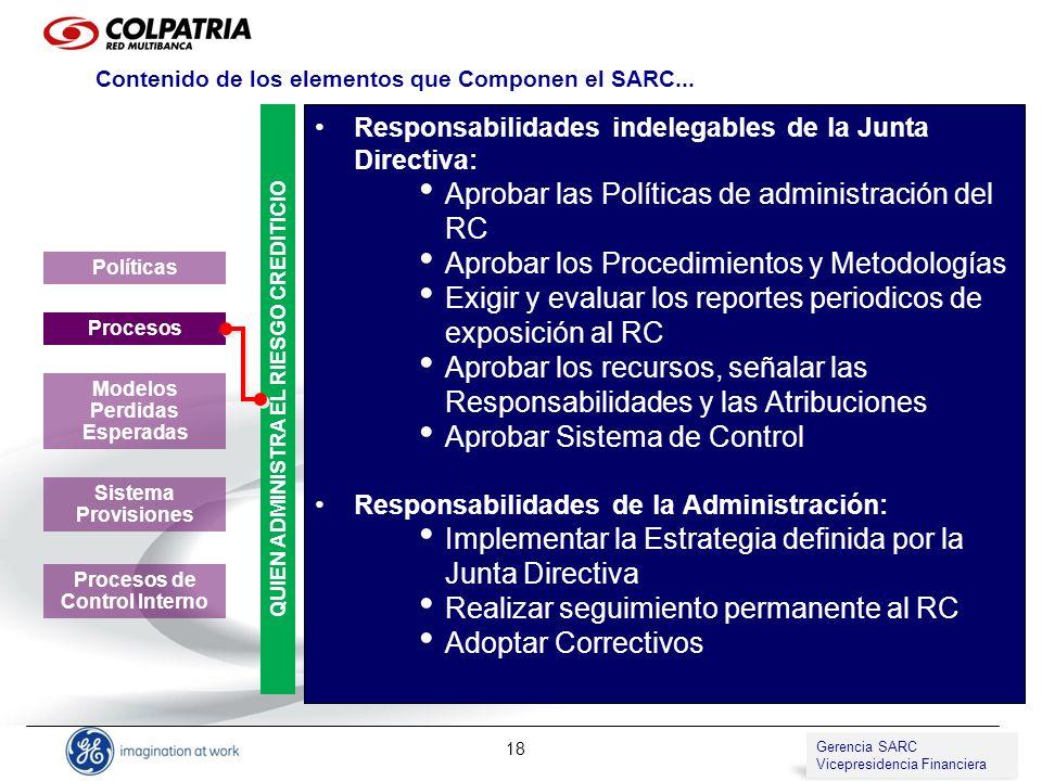 Gerencia de SARC Vicepresidencia de Compliance 18 QUIEN ADMINISTRA EL RIESGO CREDITICIO Responsabilidades indelegables de la Junta Directiva: Aprobar