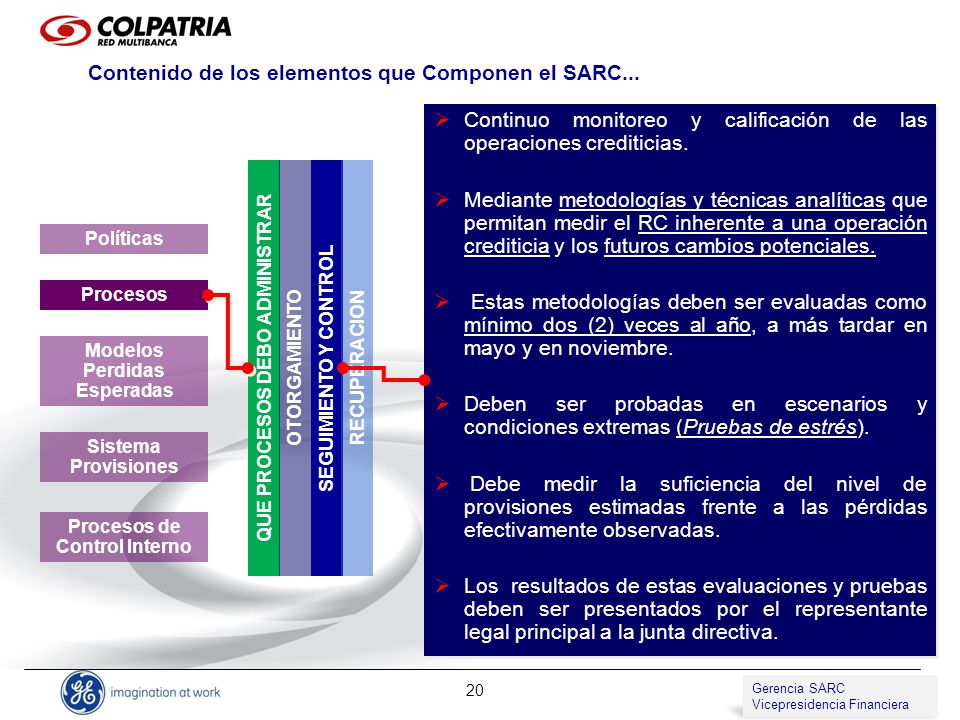 Gerencia de SARC Vicepresidencia de Compliance 20 QUE PROCESOS DEBO ADMINISTRAR Políticas Procesos Modelos Perdidas Esperadas Sistema Provisiones Proc