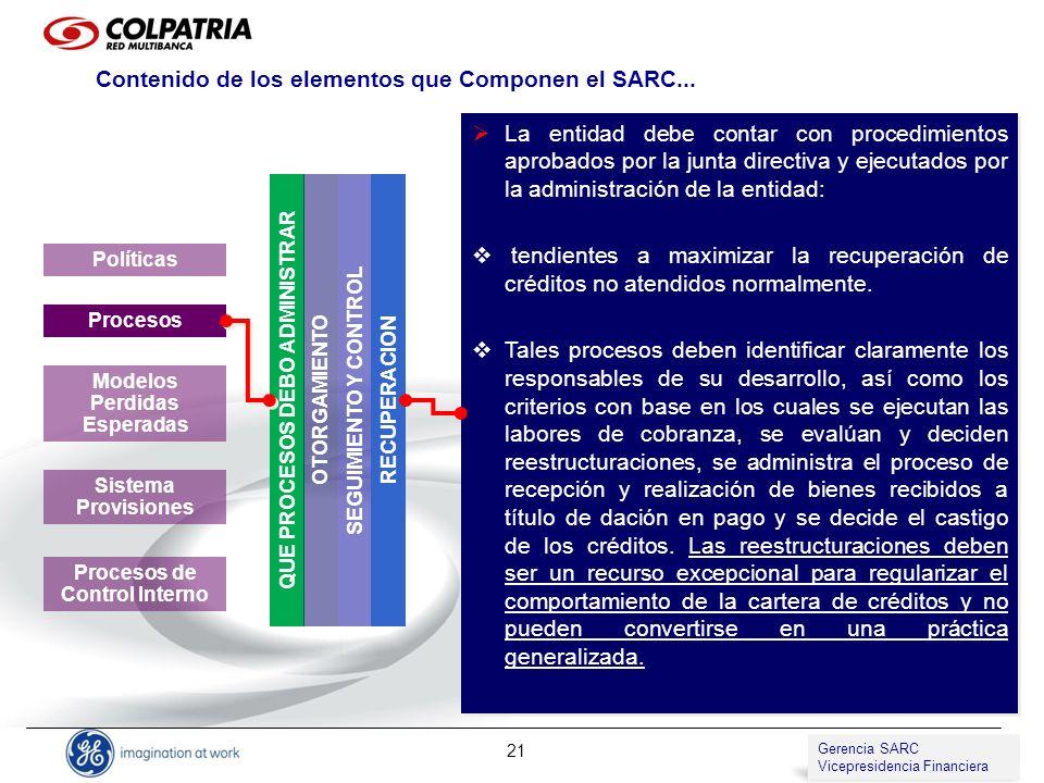 Gerencia de SARC Vicepresidencia de Compliance 21 QUE PROCESOS DEBO ADMINISTRAR Políticas Procesos Modelos Perdidas Esperadas Sistema Provisiones Proc