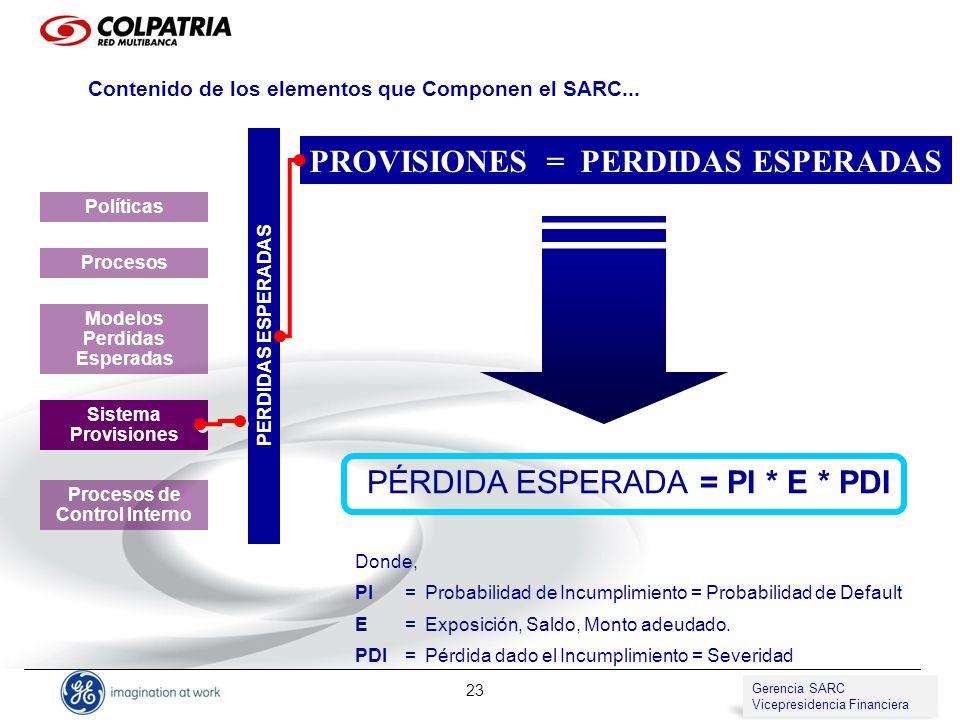 Gerencia de SARC Vicepresidencia de Compliance 23 PROVISIONES = PERDIDAS ESPERADAS PERDIDAS ESPERADAS Políticas Procesos Modelos Perdidas Esperadas Si