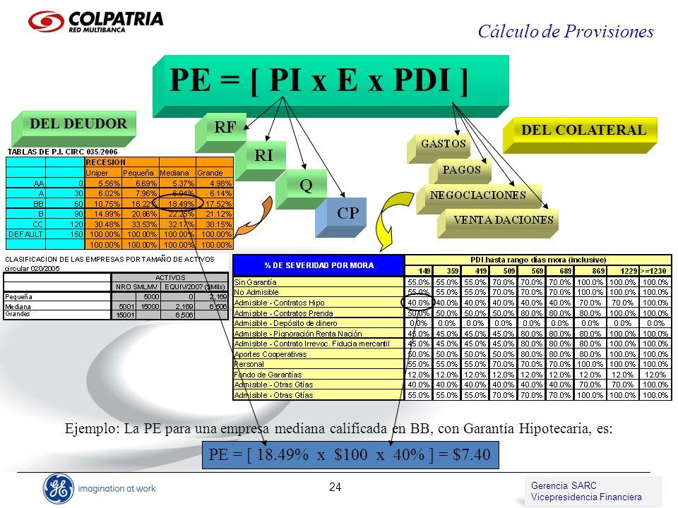 Gerencia de SARC Vicepresidencia de Compliance 24 PE = [ PI x E x PDI ] Cálculo de Provisiones DEL COLATERAL DEL DEUDOR PE = [ 18.49% x $100 x 40% ] =
