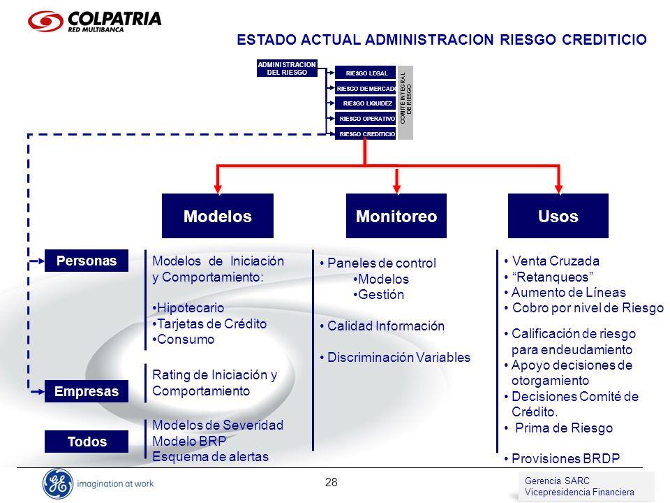 Gerencia de SARC Vicepresidencia de Compliance 28 MonitoreoModelos Personas Empresas Modelos de Iniciación y Comportamiento: Hipotecario Tarjetas de C
