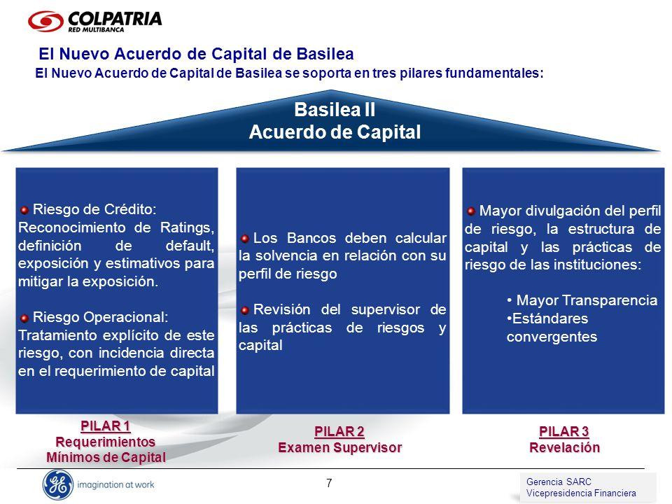 Gerencia de SARC Vicepresidencia de Compliance 8 CALCULO DE LO REQUERIMIENTOS MÍNIMOS DE CAPITAL Gerencia SARC Vicepresidencia Financiera NIVEL DE SOLVENCIA Patrimonio Técnico (Capital Regulatorio) RC + RM*(100/8) + RO*(100/8) NIVEL DE SOLVENCIA Patrimonio Técnico (Capital Regulatorio) RC + RM*(100/9) >=8% >=9% RC= Riesgo de crédito RM= Riesgo de Mercado.