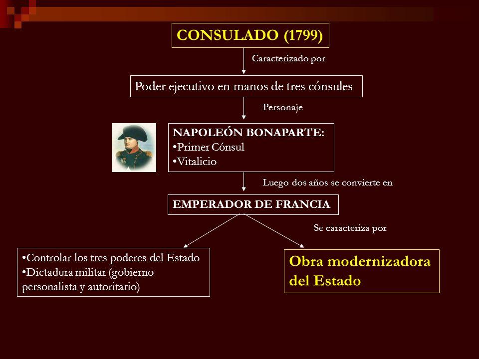 CONSULADO (1799) Caracterizado por Poder ejecutivo en manos de tres cónsules Personaje NAPOLEÓN BONAPARTE: Primer Cónsul Vitalicio Luego dos años se c