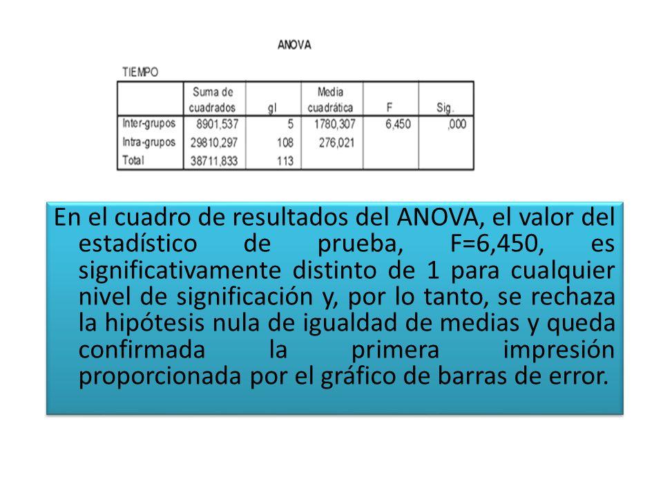 En el cuadro de resultados del ANOVA, el valor del estadístico de prueba, F=6,450, es significativamente distinto de 1 para cualquier nivel de signifi