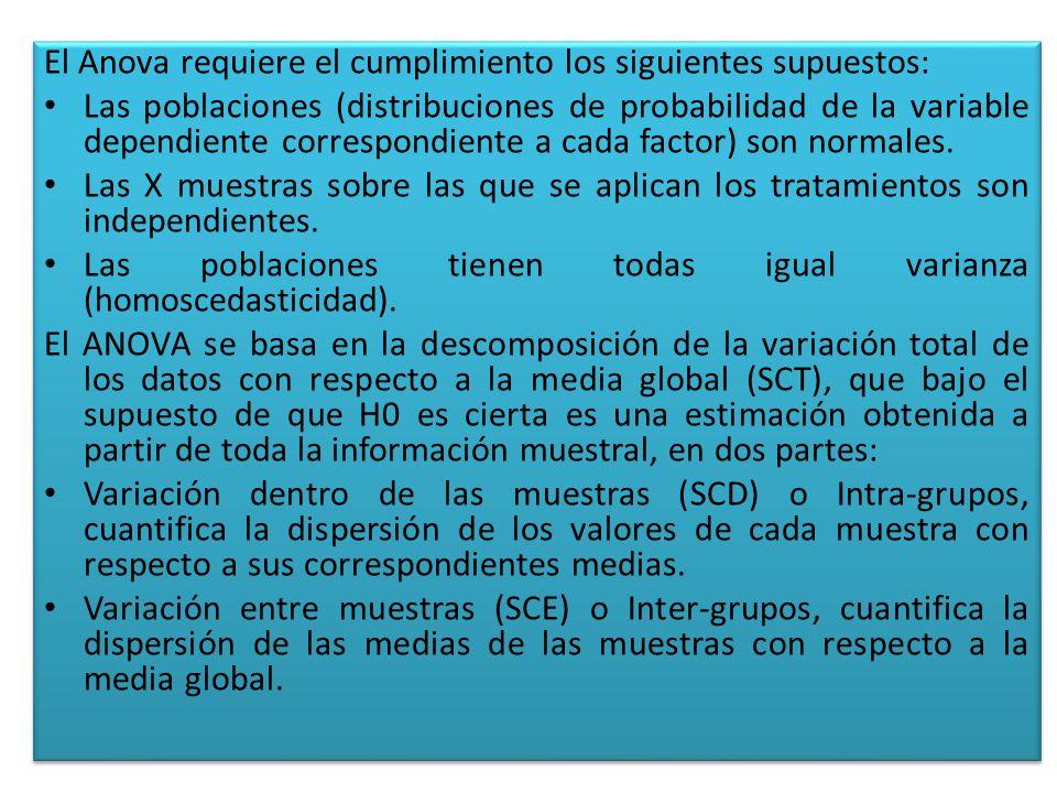 Las expresiones para el cálculo de los elementos que intervienen en el Anova son las siguientes: Media Global: Variación Total: Variación Intra-grupos: Variación Inter-grupos: Siendo xij el i-ésimo valor de la muestra j-ésima; nj el tamaño de dicha muestra y su media.
