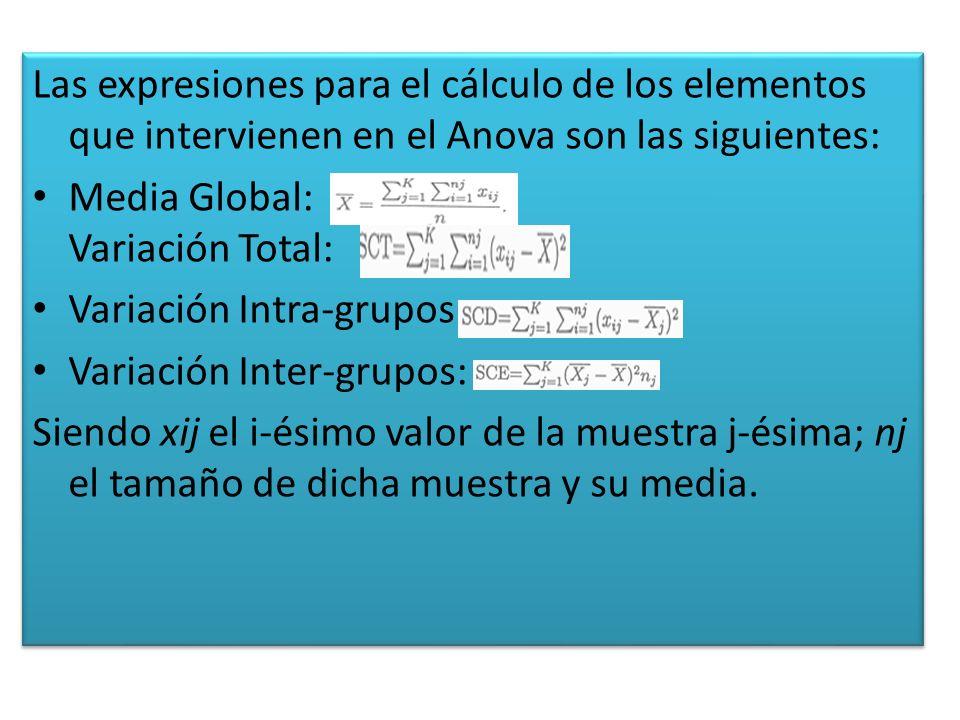 Las expresiones para el cálculo de los elementos que intervienen en el Anova son las siguientes: Media Global: Variación Total: Variación Intra-grupos