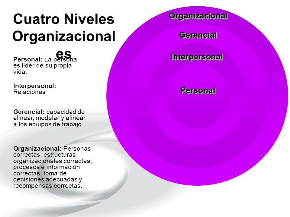 Cuatro Niveles Organizacional es PersonalPersonal InterpersonalInterpersonal GerencialGerencial OrganizacionalOrganizacional Personal: La persona es l