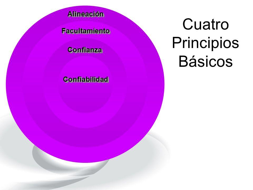 Cuatro Principios Básicos ConfiabilidadConfiabilidad ConfianzaConfianza FacultamientoFacultamiento AlineaciónAlineación