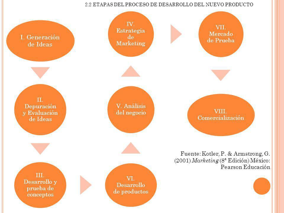 2.2 ETAPAS DEL PROCESO DE DESARROLLO DEL NUEVO PRODUCTO Fuente: Kotler, P. & Armstrong, G. (2001) Marketing (8ª Edición) México: Pearson Educación I.