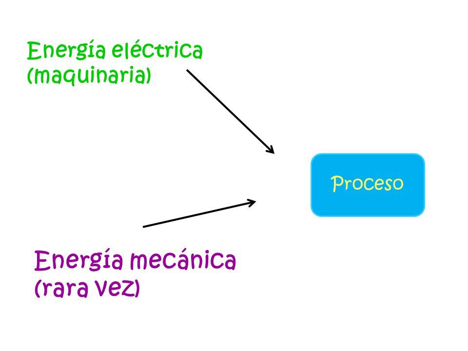 Proceso Energía eléctrica (maquinaria) Energía mecánica (rara vez)