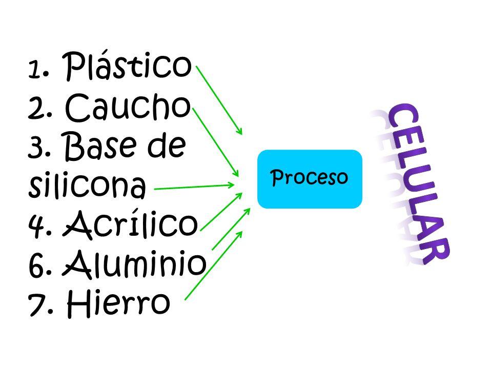 1. Plástico 2. Caucho 3. Base de silicona 4. Acrílico 6. Aluminio 7. Hierro Proceso