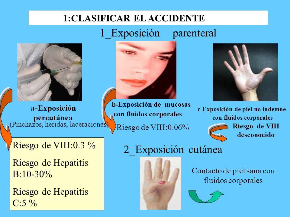 a-Exposición percutánea c-Exposición de piel no indemne con fluidos corporales 1_Exposición parenteral b-Exposición de mucosas con fluidos corporales