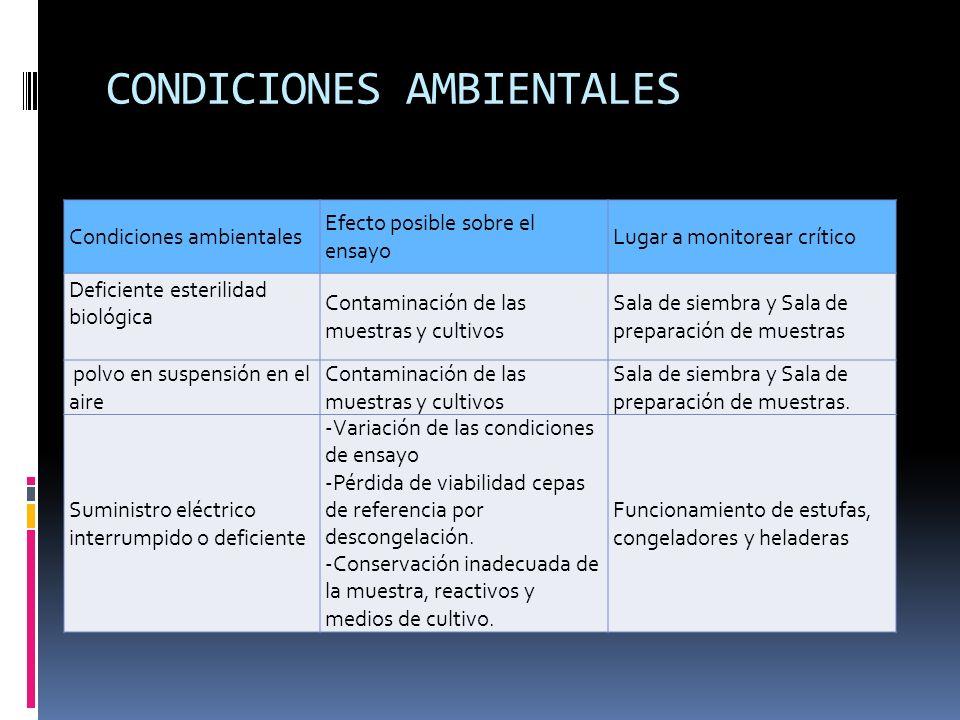 CONDICIONES AMBIENTALES Condiciones ambientales Efecto posible sobre el ensayo Lugar a monitorear crítico Deficiente esterilidad biológica Contaminaci