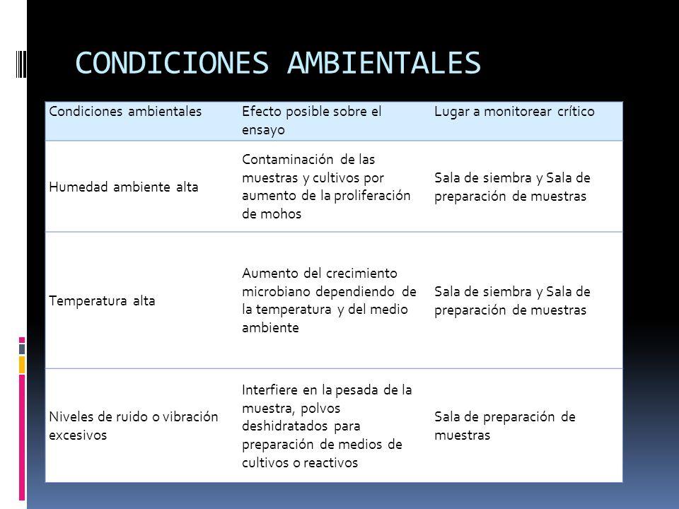 CONDICIONES AMBIENTALES Condiciones ambientalesEfecto posible sobre el ensayo Lugar a monitorear crítico Humedad ambiente alta Contaminación de las mu