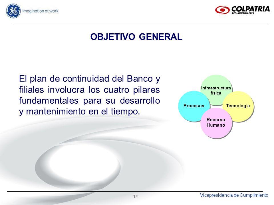 Vicepresidencia de Cumplimiento 14 El plan de continuidad del Banco y filiales involucra los cuatro pilares fundamentales para su desarrollo y manteni