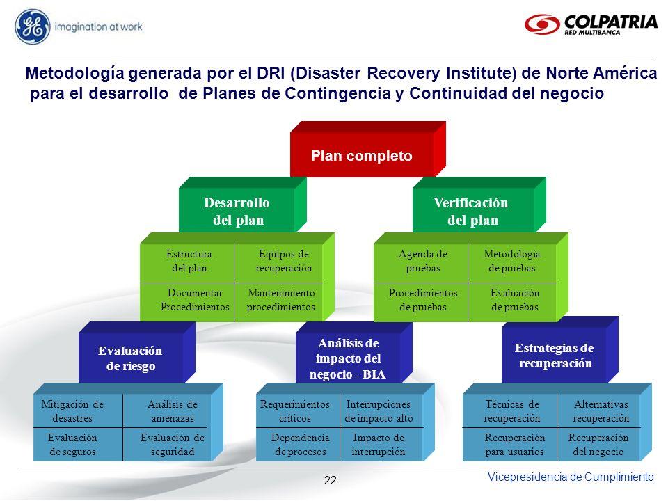 Vicepresidencia de Cumplimiento 22 Plan completo Desarrollo del plan Verificación del plan Evaluación de riesgo Estructura del plan Documentar Procedi