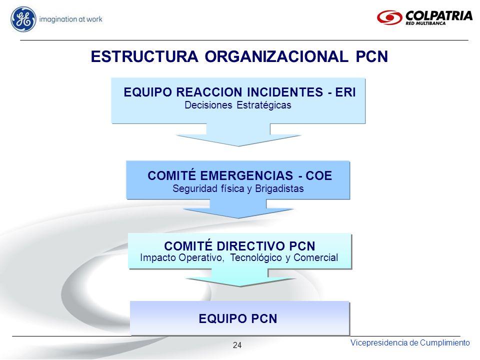 Vicepresidencia de Cumplimiento 24 EQUIPO REACCION INCIDENTES - ERI COMITÉ EMERGENCIAS - COE COMITÉ DIRECTIVO PCN EQUIPO PCN Decisiones Estratégicas S