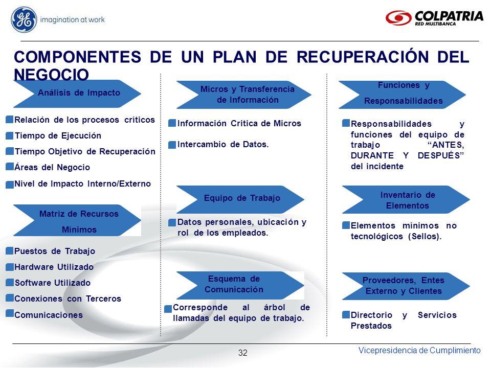 Vicepresidencia de Cumplimiento 32 Relación de los procesos críticos Tiempo de Ejecución Tiempo Objetivo de Recuperación Áreas del Negocio Nivel de Im