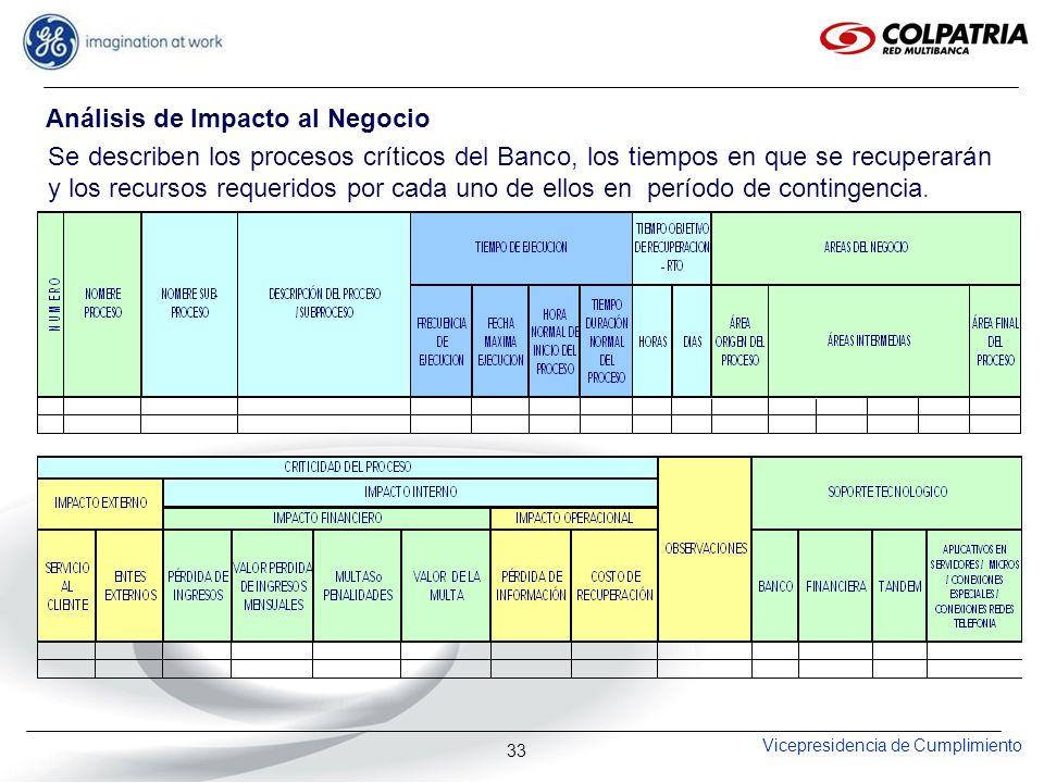 Vicepresidencia de Cumplimiento 33 Se describen los procesos críticos del Banco, los tiempos en que se recuperarán y los recursos requeridos por cada