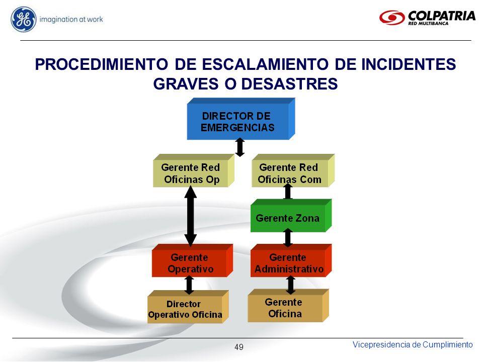Vicepresidencia de Cumplimiento 49 PROCEDIMIENTO DE ESCALAMIENTO DE INCIDENTES GRAVES O DESASTRES