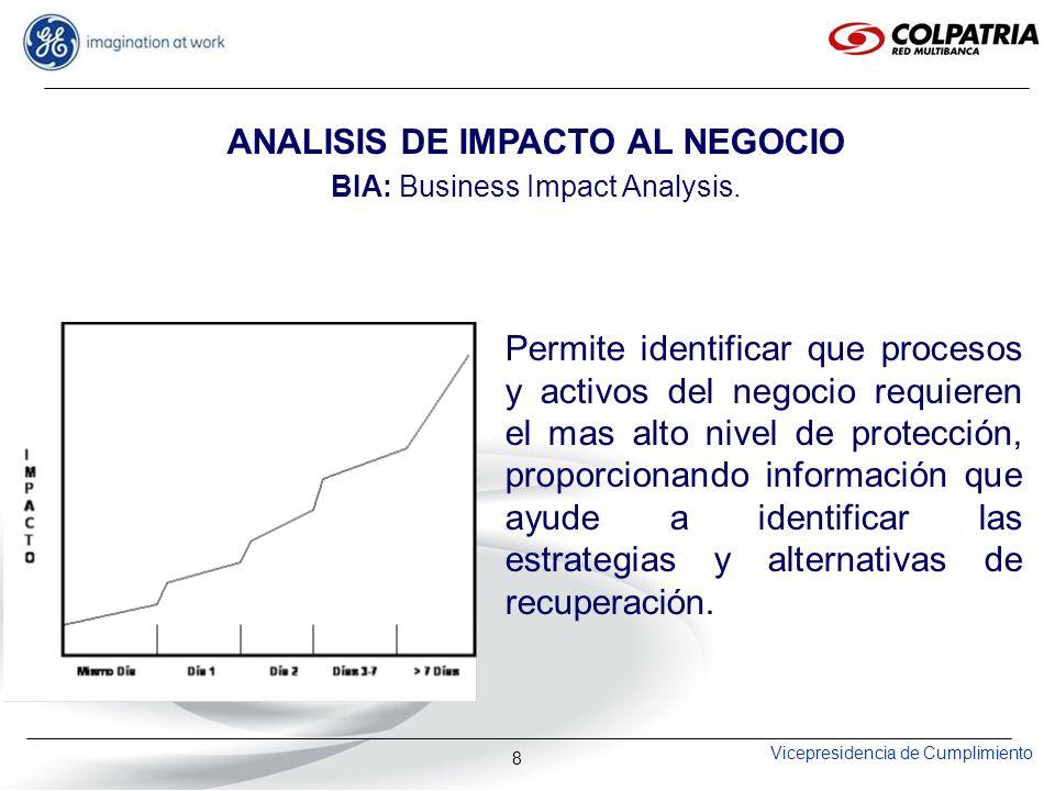 Vicepresidencia de Cumplimiento 8 ANALISIS DE IMPACTO AL NEGOCIO BIA: Business Impact Analysis. Permite identificar que procesos y activos del negocio