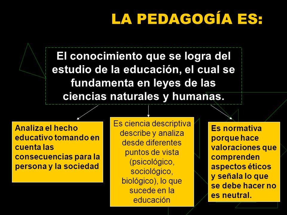 LA PEDAGOGÍA ES: El conocimiento que se logra del estudio de la educación, el cual se fundamenta en leyes de las ciencias naturales y humanas. Analiza